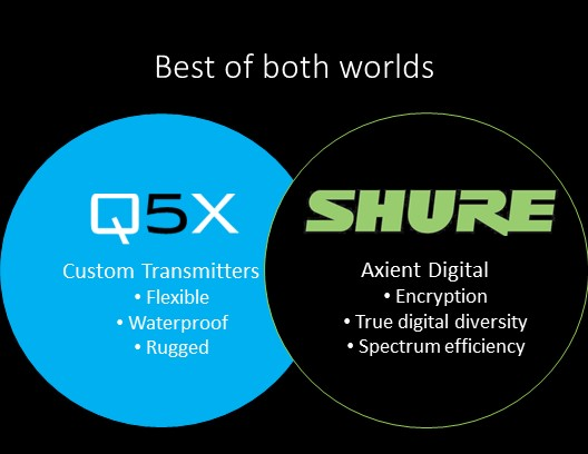 SHURE, Q5X UNVEIL NEW SERIES OF AXIENT® DIGITAL-ENABLED WIRELESS TRANSMITTERS TO PROVIDE IMPROVED ACCESS TO PLAYER, COACH AUDIO AS SPORTS BROADCASTS PLAN FOR EVOLUTION